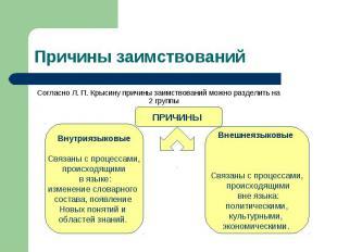 Причины заимствований Согласно Л. П. Крысину причины заимствований можно раздели