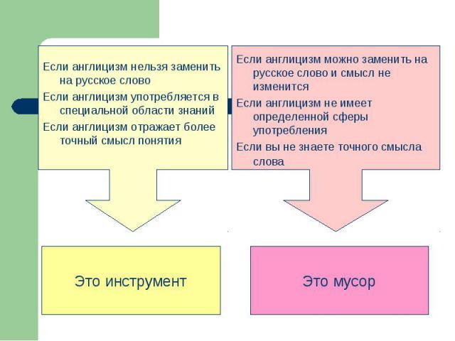 Если англицизм нельзя заменить на русское словоЕсли англицизм употребляется в специальной области знанийЕсли англицизм отражает более точный смысл понятияЭто инструментЕсли англицизм можно заменить на русское слово и смысл не изменитсяЕсли англицизм…