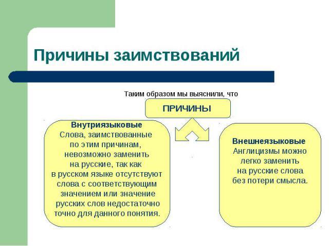Причины заимствований Таким образом мы выяснили, чтоПРИЧИНЫ ВнутриязыковыеСлова, заимствованные по этим причинам, невозможно заменитьна русские, так как в русском языке отсутствуютслова с соответствующим значением или значение русских слов недостато…