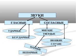 ЗВУКИ