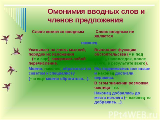 Омонимия вводных слов и членов предложения