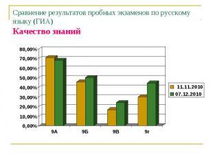Сравнение результатов пробных экзаменов по русскому языку (ГИА)Качество знаний