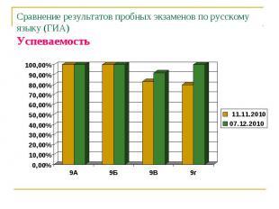 Сравнение результатов пробных экзаменов по русскому языку (ГИА)Успеваемость