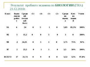 Результат пробного экзамена по БИОЛОГИИ (ГИА)23.12.2010г.