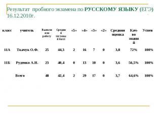 Результат пробного экзамена по РУССКОМУ ЯЗЫКУ (ЕГЭ)16.12.2010г.