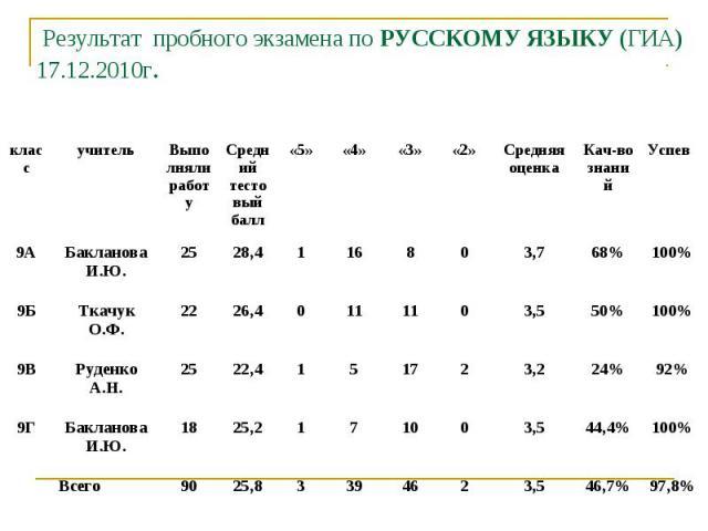 Результат пробного экзамена по РУССКОМУ ЯЗЫКУ (ГИА)17.12.2010г.