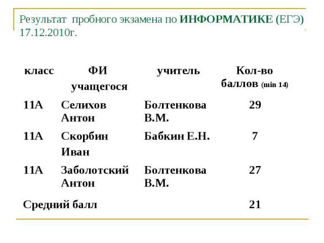 Результат пробного экзамена по ИНФОРМАТИКЕ (ЕГЭ)17.12.2010г.