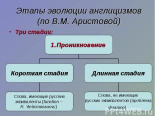 Этапы эволюции англицизмов (по В.М. Аристовой) Три стадии: