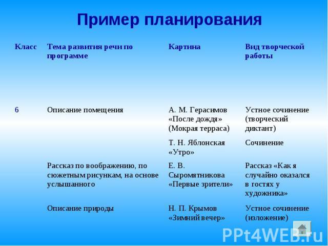 Пример планирования