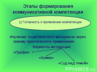 Этапы формирования коммуникативной компетенции 1) Готовность к проявлению компет