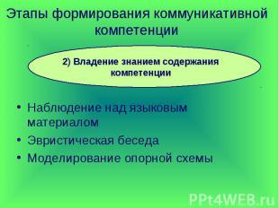 Этапы формирования коммуникативной компетенции 2) Владение знанием содержания ко