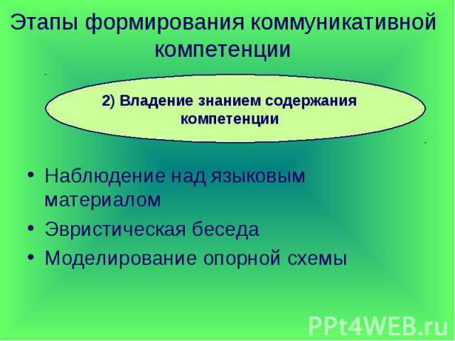 Этапы формирования коммуникативной компетенции 2) Владение знанием содержания компетенцииНаблюдение над языковым материаломЭвристическая беседаМоделирование опорной схемы