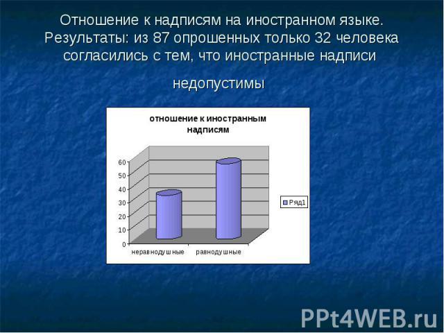 Отношение к надписям на иностранном языке. Результаты: из 87 опрошенных только 32 человека согласились с тем, что иностранные надписи недопустимы