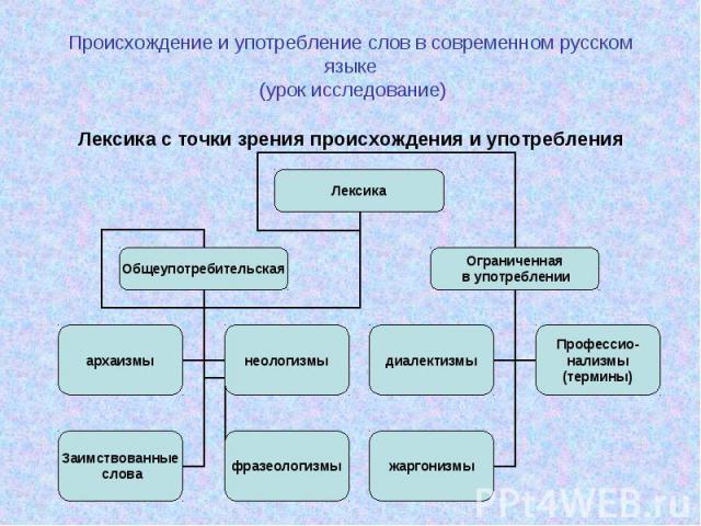 Происхождение и употребление слов в современном русском языке (урок исследование) Лексика с точки зрения происхождения и употребления