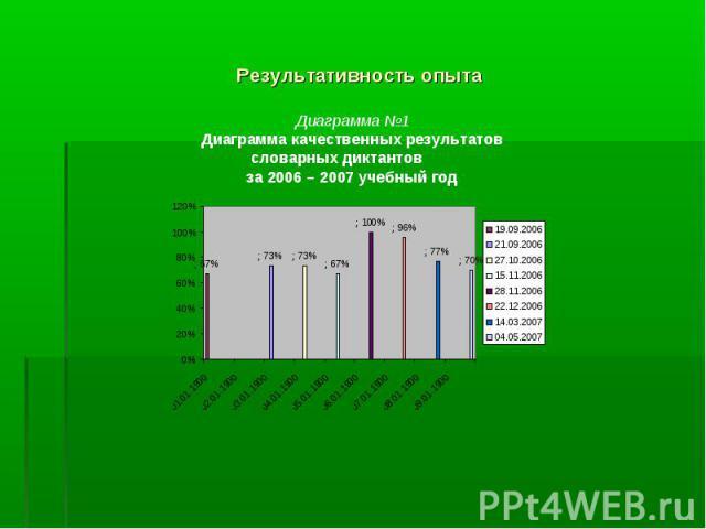 Результативность опыта Диаграмма №1Диаграмма качественных результатов словарных диктантов за 2006 – 2007 учебный год