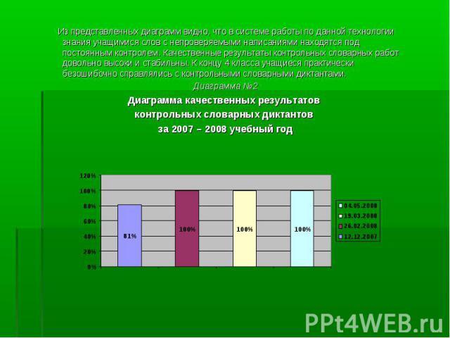 Из представленных диаграмм видно, что в системе работы по данной технологии знания учащимися слов с непроверяемыми написаниями находятся под постоянным контролем. Качественные результаты контрольных словарных работ довольно высоки и стабильны. К кон…