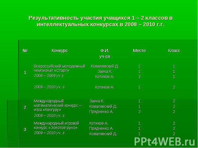 Результативность участия учащихся 1 – 2 классов в интеллектуальных конкурсах в 2008 – 2010 г.г.
