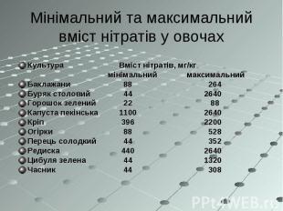 Культура Вміст нітратів, мг/кг мінімальний максимальний Баклажани 88 264 Буряк с