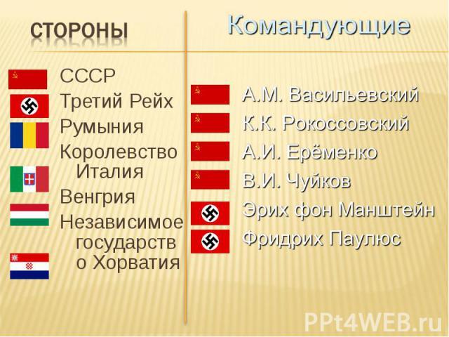 СССР СССР Третий Рейх Румыния Королевство Италия Венгрия Независимое государство Хорватия