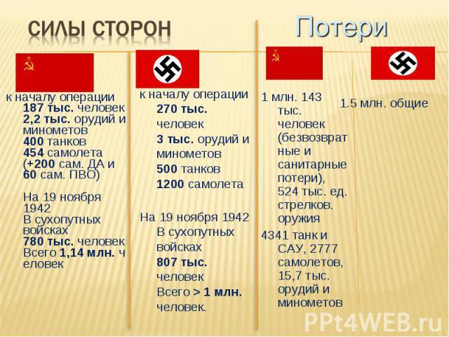 к началу операции 187 тыс. человек 2,2 тыс. орудий и минометов 400 танков 454 самолета (+200 сам. ДА и 60 сам. ПВО) На 19 ноября 1942 В сухопутных войсках 780 тыс. человек Всего1,14млн.человек
