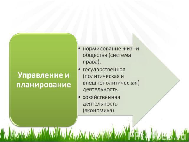 Управление и планированиенормирование жизни общества (система права),государственная (политическая и внешнеполитическая) деятельность,хозяйственная деятельность (экономика)