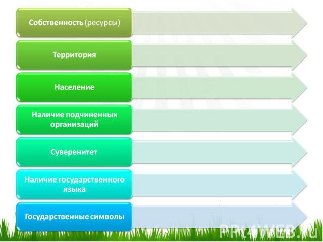 Собственность(ресурсы)ТерриторияНаселениеНаличие подчиненных организацийСуверенитетНаличиегосударственного языкаГосударственные символы