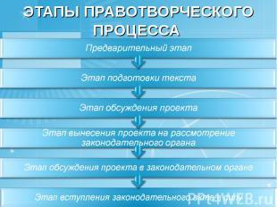Этапы правотворческого процесса Предварительный этапЭтап подготовки текстаЭтап о
