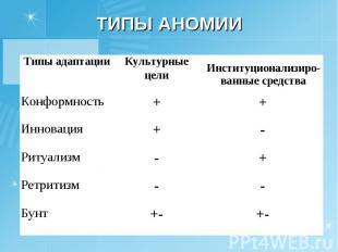 Типы аномии