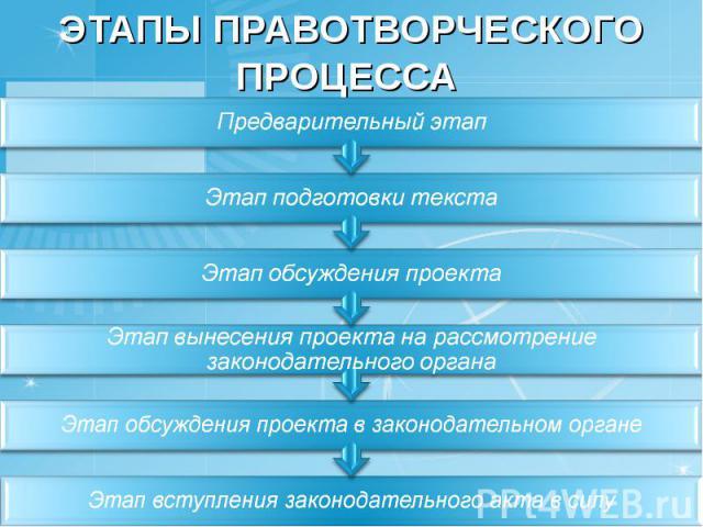 Этапы правотворческого процесса Предварительный этапЭтап подготовки текстаЭтап обсуждения проектаЭтап вынесения проекта на рассмотрение законодательного органаЭтап обсуждения проекта в законодательном органеЭтап вступления законодательного акта в силу