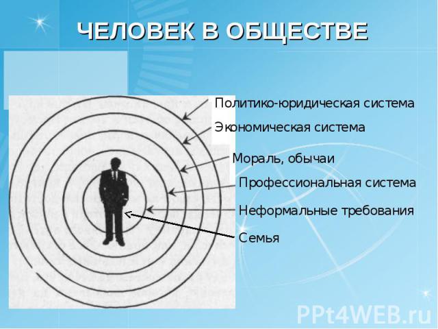 Человек в обществе Политико-юридическая система Экономическая система Мораль, обычаи Профессиональная система Неформальные требования Семья