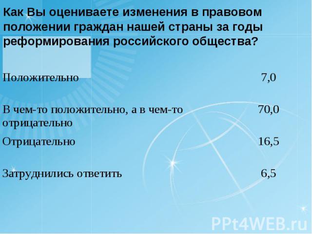 Как Вы оцениваете изменения в правовом положении граждан нашей страны за годы реформирования российского общества?