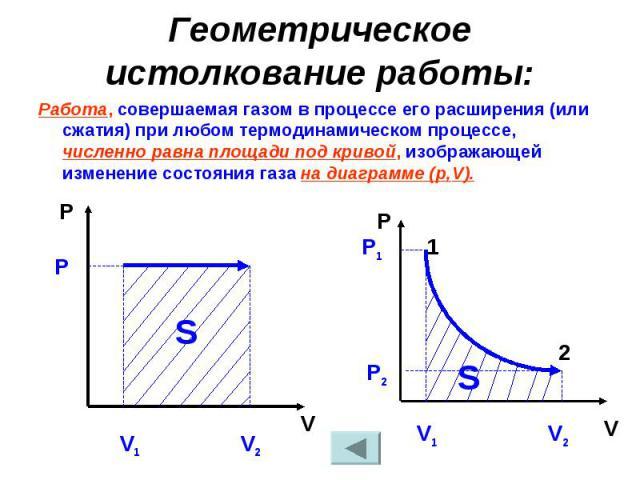Геометрическое истолкование работы: Работа, совершаемая газом в процессе его расширения (или сжатия) при любом термодинамическом процессе, численно равна площади под кривой, изображающей изменение состояния газа на диаграмме (р,V).