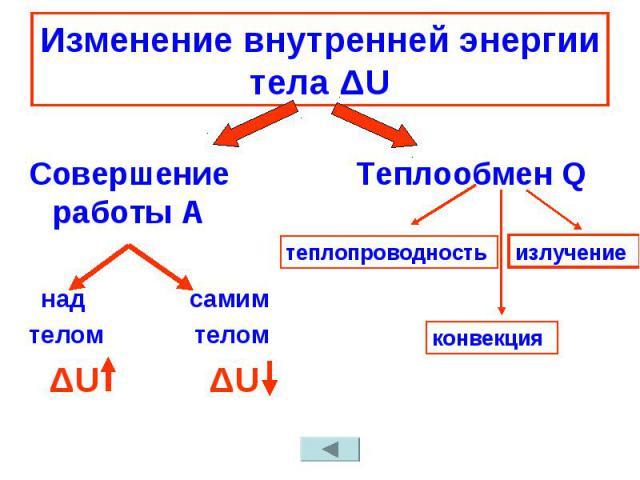 Изменение внутренней энергии тела ΔU Совершение работы А над самимтелом телом ΔU ΔU Теплообмен Q