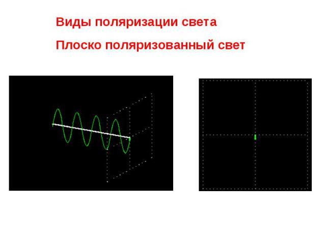 Виды поляризации света Плоско поляризованный свет