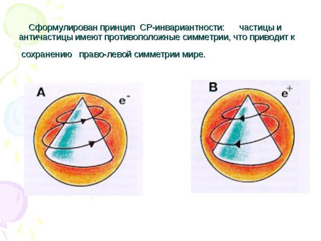 Сформулирован принцип CP-инвариантности: частицы и античастицы имеют противоположные симметрии, что приводит к сохранению право-левой симметрии мире.