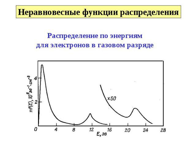 Неравновесные функции распределения Распределение по энергиямдля электронов в газовом разряде