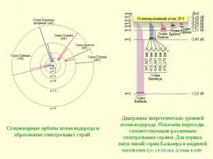 Стационарные орбиты атома водорода и образование спектральных серий Диаграмма эн