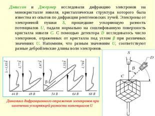 Дэвиссон и Джермер исследовали дифракцию электронов на монокристалле никеля, кри