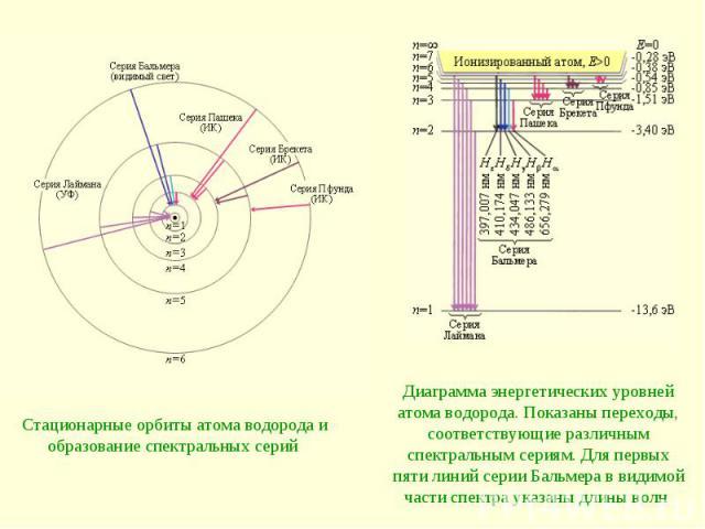Стационарные орбиты атома водорода и образование спектральных серий Диаграмма энергетических уровней атома водорода. Показаны переходы, соответствующие различным спектральным сериям. Для первых пяти линий серии Бальмера в видимой части спектра указа…