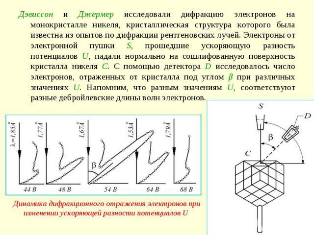 Дэвиссон и Джермер исследовали дифракцию электронов на монокристалле никеля, кристаллическая структура которого была известна из опытов по дифракции рентгеновских лучей. Электроны от электронной пушки S, прошедшие ускоряющую разность потенциалов U, …