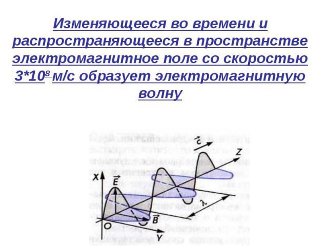 Изменяющееся во времени и распространяющееся в пространстве электромагнитное поле со скоростью 3*108 м/с образует электромагнитную волну