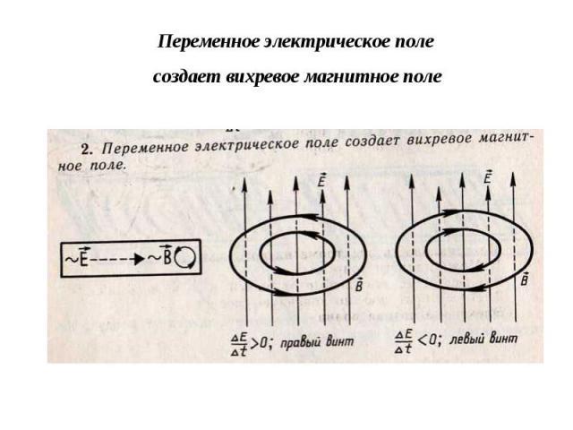 Переменное электрическое поле создает вихревое магнитное поле