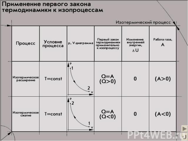 Применение первого закона термодинамики (T = const)