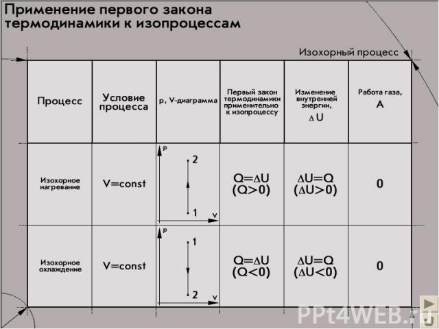 Применение первого закона термодинамики (V=сonst)