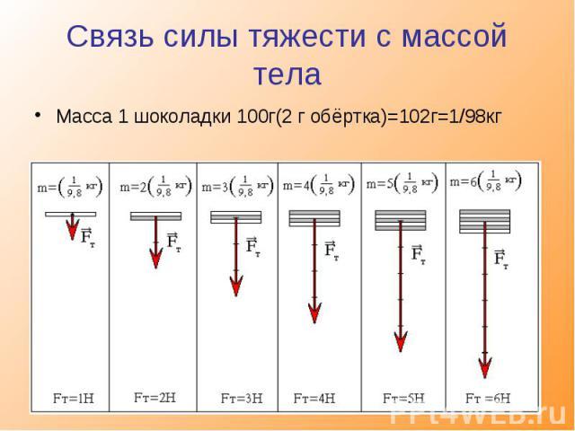 Связь силы тяжести с массой тела Масса 1 шоколадки 100г(2 г обёртка)=102г=1/98кг