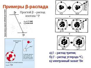 Примеры β-распада Простой β- - распад изотопа 32Р а) β- - распад трития;б) β+ -