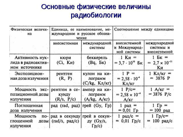 Основные физические величины радиобиологии