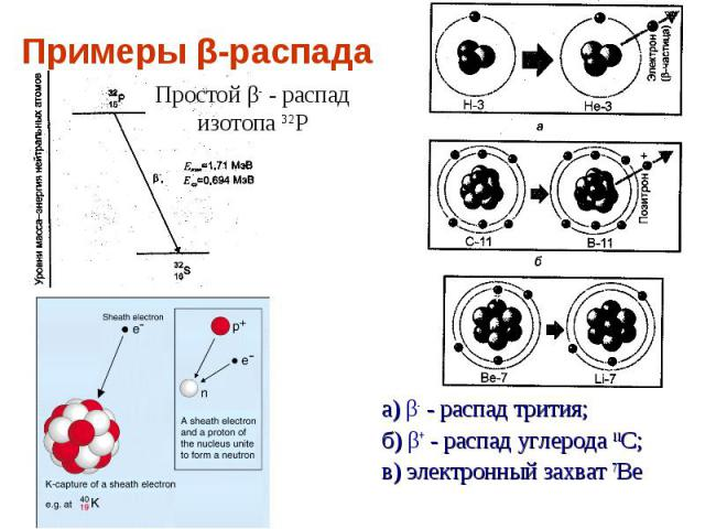 Примеры β-распада Простой β- - распад изотопа 32Р а) β- - распад трития;б) β+ - распад углерода 11С;в) электронный захват 7Ве
