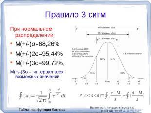 При нормальном распределении:M(+/-)σ=68,26%M(+/-)2σ=95,44%M(+/-)3σ=99,72%,M(+/-)