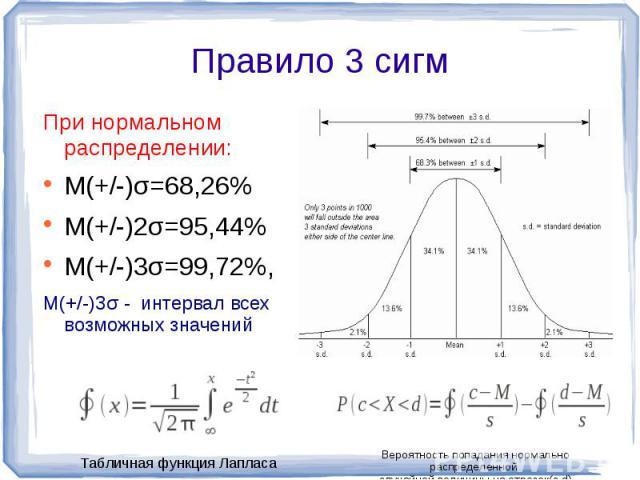 При нормальном распределении:M(+/-)σ=68,26%M(+/-)2σ=95,44%M(+/-)3σ=99,72%,M(+/-)3σ - интервал всех возможных значений Вероятность попадания нормально распределенной случайной величины на отрезок(с,d)